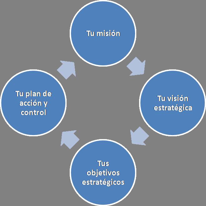 Ana Trenza - Blog - Dirección Estratégica - Esquema 1