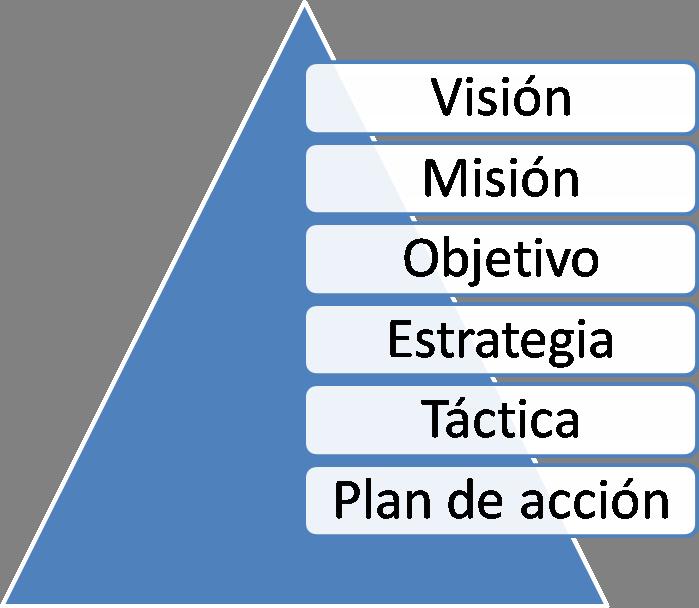 Ana Trenza - Blog - Dirección Estratégica - Esquema 2