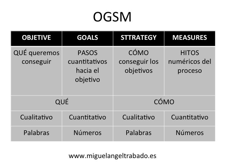 Ana Trenza - Blog - Dirección Estratégica - Esquema 4