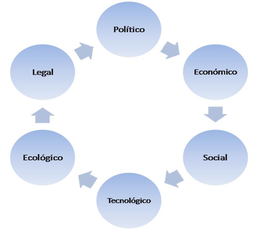 Ana Trenza - Blog - Plan Estrategico - Analisis de Entorno General
