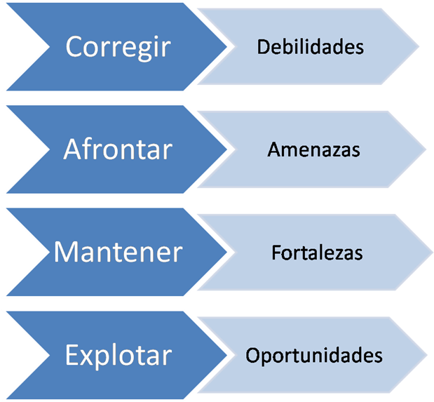 Ana Trenza - Blog - Plan Estrategico - CAME