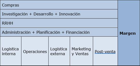 Ana Trenza - Blog - Plan Estrategico - Cadena de Valor