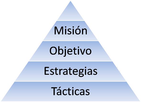 Ana Trenza - Blog - Plan Estrategico - Mision Tacticas