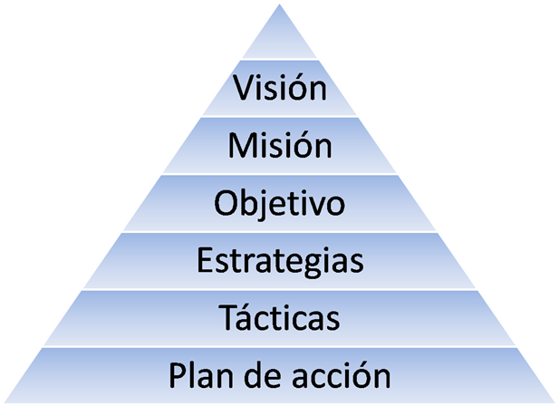Ana Trenza - Blog - Plan Estrategico - Objetivos y Estrategias