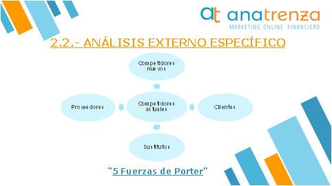 Ana Trenza - Blog - Como hacer un plan estrategico - Analisis Externo Especifico