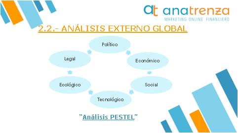 Ana Trenza - Blog - Como hacer un plan estrategico - Analisis Externo Global