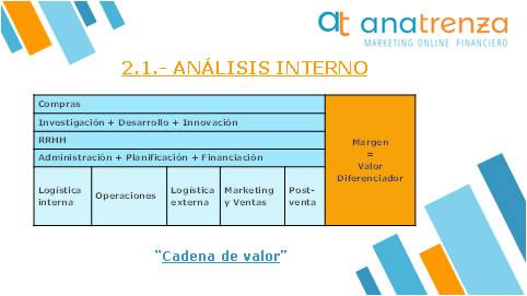 Ana Trenza - Blog - Como hacer un plan estrategico - Analisis Interno