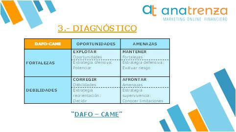 Ana Trenza - Blog - Como hacer un plan estrategico - Diagnostico DAFO CAME