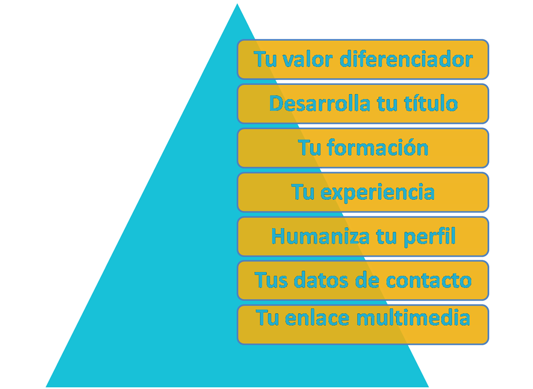 Ana Trenza - Linkedin - Esquema 2