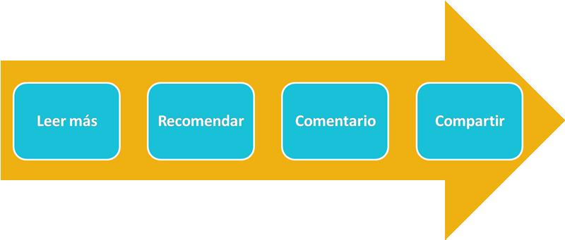 Ana Trenza - Linkedin - Esquema 3