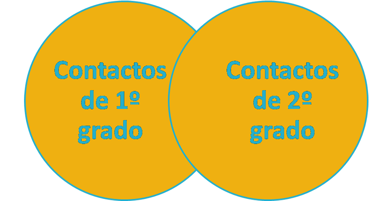 Ana Trenza - Linkedin - Esquema 4