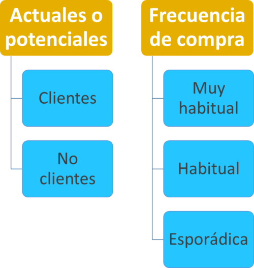 Ana Trenza - Clasificacion Clientes