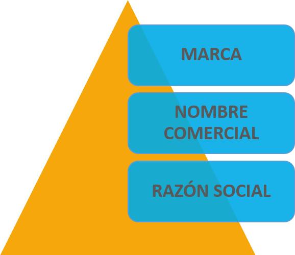 Ana Trenza - Marca Nombre Comercial Razon Social