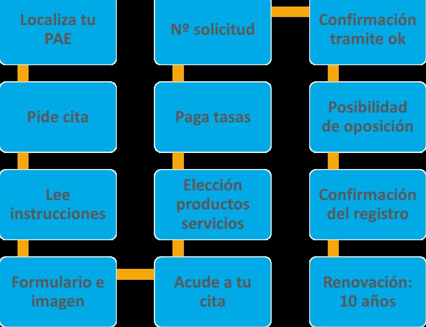 Ana Trenza - Pasos para Registrar Marca Nacional