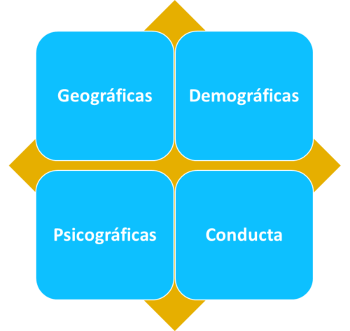 Ana Trenza - Segmentar Clientes