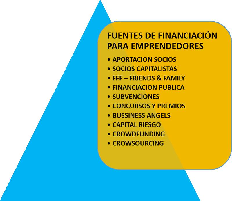 Ana Trenza - Fuentes de Financiacion - Fuentes para emprendedores