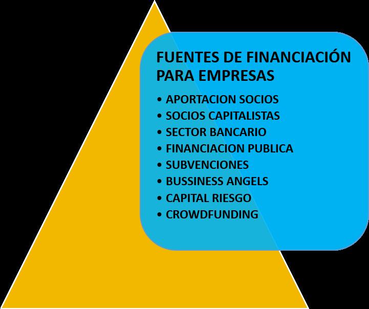 Ana Trenza - Fuentes de Financiacion - Fuentes para empresas
