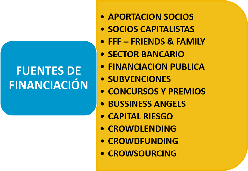 Ana Trenza - Fuentes de Financiacion - Fuentes