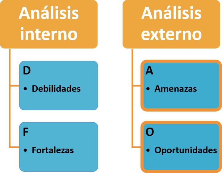 Ana Trenza - DAFO