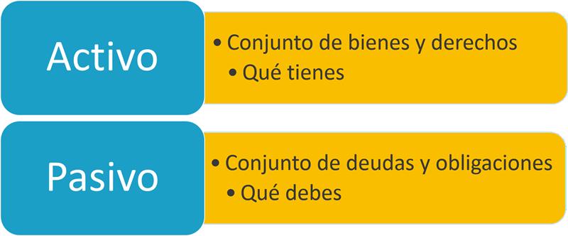 Ana Trrenza - Ratio de Solvencia - Activo Pasivo