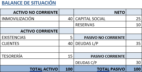 Ana Trrenza - Ratio de Solvencia - Balance de Situacion
