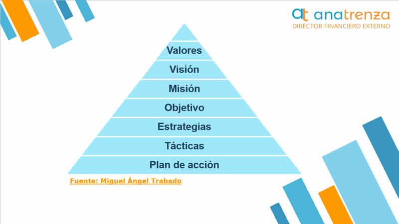 Ana Trenza - Financiacion para Empresas - Mision Vision Valores