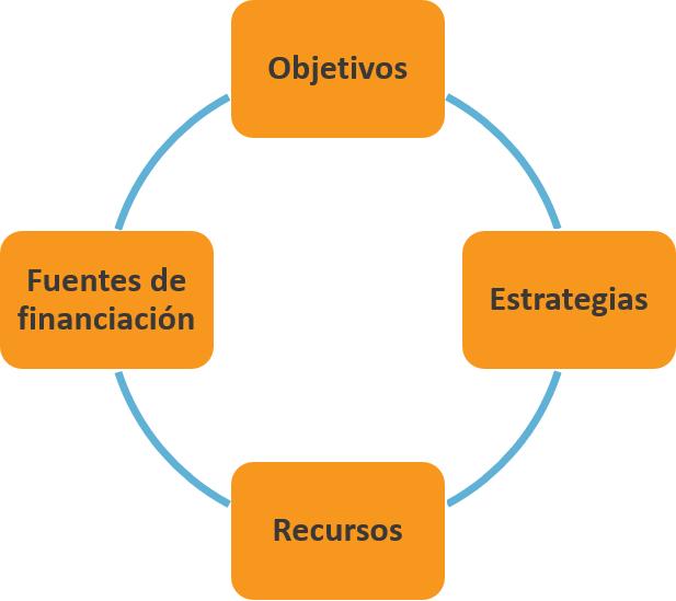 Ana Trenza - Para que sirve un plan financiero