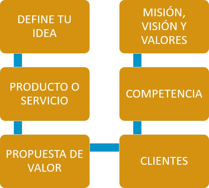Ana Trenza - Desarrollo Idea de Negocio