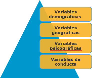 Ana Trenza - Estudio de Mercado - Variables