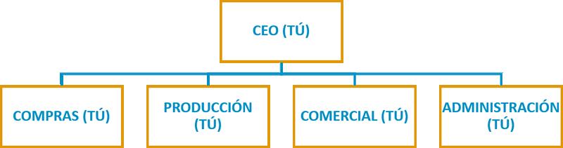 Ana Trenza - Organigrama - Organigrama Emprendedor