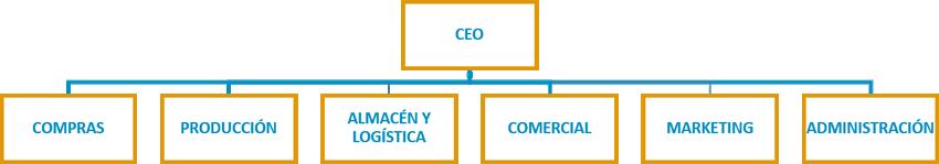 Ana Trenza - Organigrama - Organigrama PYME Productos