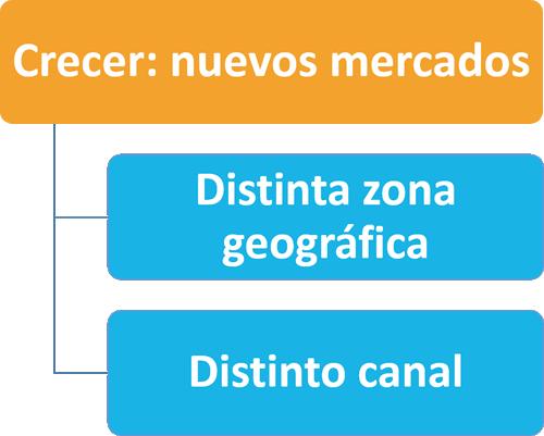 Ana Trenza - Crecer Mercados