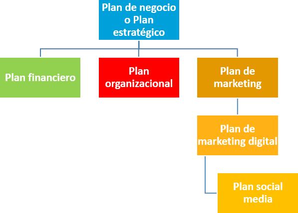 Ana Trenza - Planes a Desarrollar por una Empresa - Esquema Planes