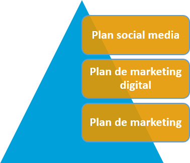 Ana Trenza - Planes a Desarrollar por una Empresa - Plan de Marketing