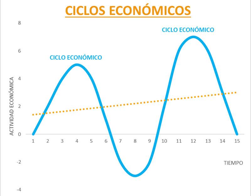 Ana Trenza - Ciclos Economicos