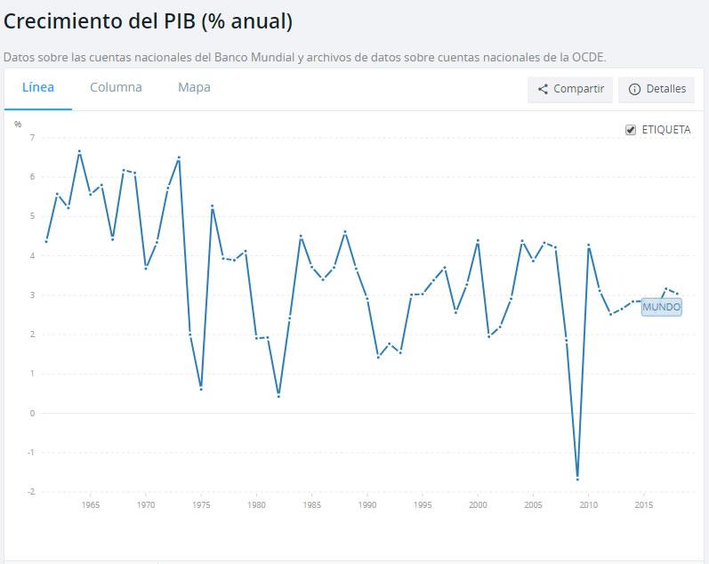 Ana Trenza - Evolucion PIB Mundial