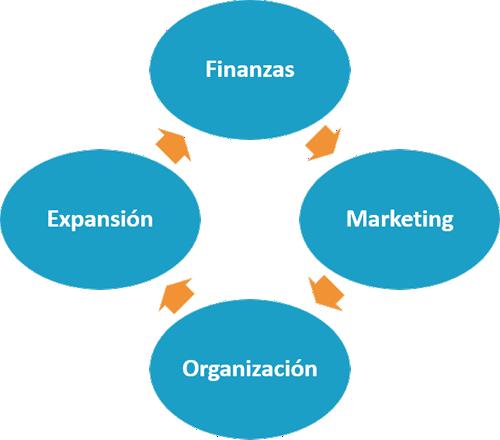 Pasos a Seguir - Estrategia Financiera - Ana Trenza