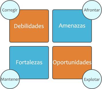 Plan de Social Media - DAFO - Ana Trenza