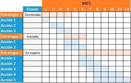 Plan de Social Media - Diagrama Gantt - Ana Trenza