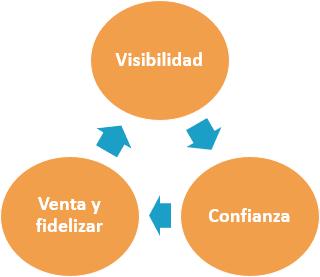 Plan de Social Media - Necesidad Plan - Ana Trenza