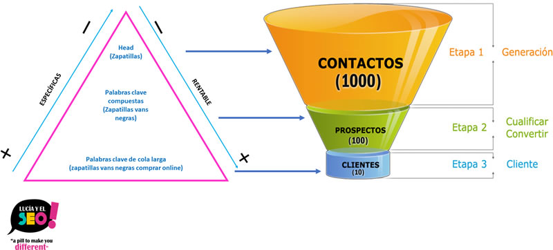 Como crear un blog corporativo - Ana Trenza - Embudo de Conversion