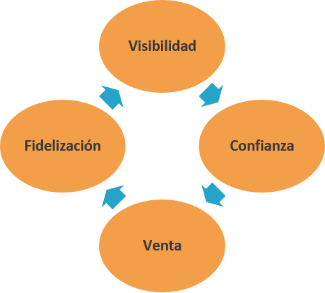 Como crear un blog corporativo - Ana Trenza - Marketing Digital