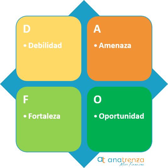Como hacer un Analisis Dafo en una Empresa - Ana Trenza - Analisis DAFO