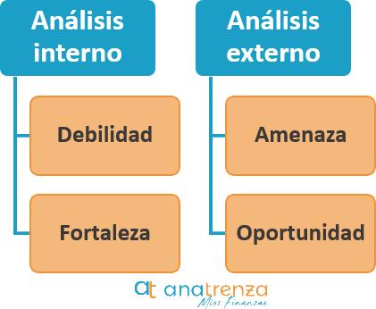 Como hacer un Analisis Dafo en una Empresa - Ana Trenza - Analisis Interno y Externo