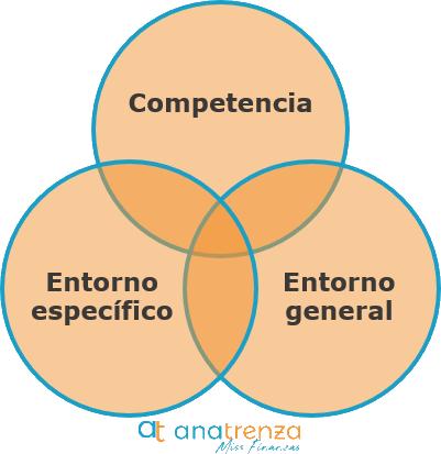 Como hacer un Analisis Dafo en una Empresa - Ana Trenza - Competencia y Entorno