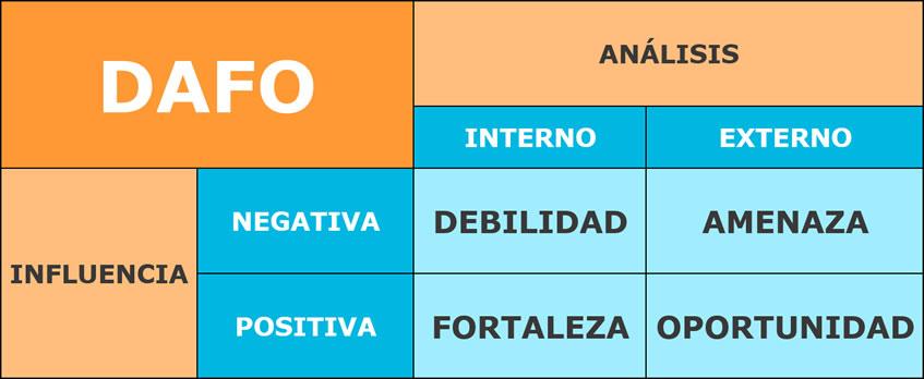 Como hacer un Analisis Dafo en una Empresa - Ana Trenza - Influencia