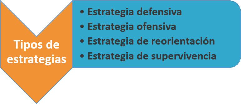 Como hacer un Analisis Dafo en una Empresa Ana Trenza Tipos de Estrategias