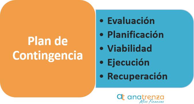 Plan de Contingencia - Medidas Efectivas ante una Crisis - Ana Trenza - Plan de Contigencia