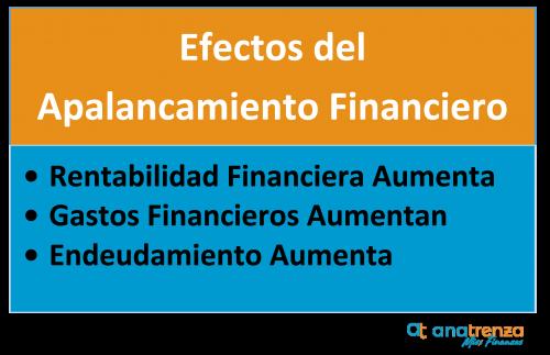 Efecto del aplazamiento financiero