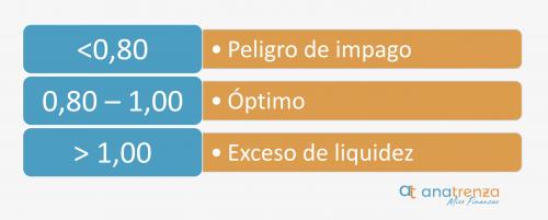 Significado de los valores del ratio de Tesorería